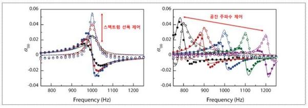 스펙트럼의 선폭 제어(왼쪽), 공진 주파수 제어(오른쪽). 가상화 메타물질은 기존 메타물질과는 달리 공진의 주파수 응답 특성을 자유롭게 프로그램 할 수 있다. /과기정통부 제공
