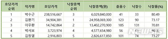 2019 국내 미술가 호당가격 상위 5순위 경매낙찰총액 비교(표). 자료=(사)한국미술시가감정협회 제공