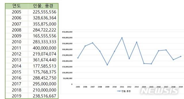 박수근 작품 평균 호당가격 추이, 평균 호당가격 그래프. 자료=(사)한국미술시가감정협회 제공