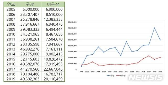 김환기시리즈별 평균 호당가격 추이, 평균 호당가격 그래프. 자료=(사)한국미술시가감정협회 제공.