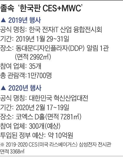 한국판 CES+MWC 개요표