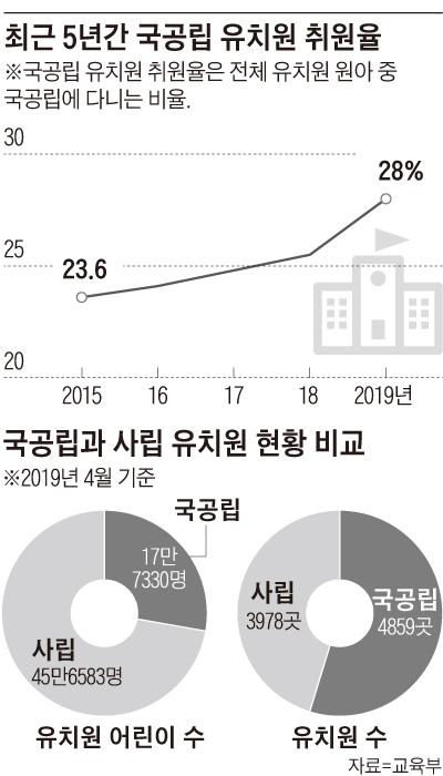국공립과 사립 유치원 현황 비교표