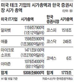 미국 테크 기업의 시가총액과 한국 증권시장 시가 총액