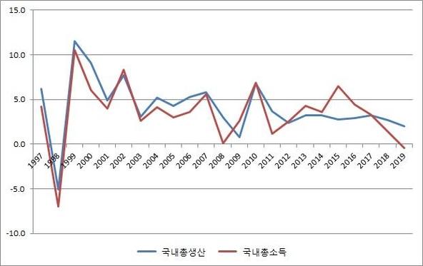 GDP, GDI 성장률 추이(단위 : %, 한국은행)