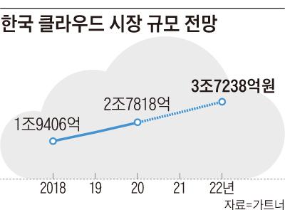 한국 클라우드 시장 규모 전망 그래프