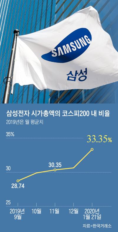 삼성전자 시가총액의 코스피200 내 비율 그래프