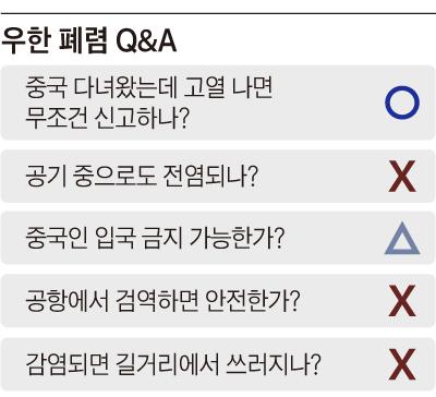우한 폐렴 Q&A 정리표