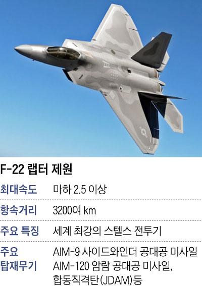 F-22 랩터 제원