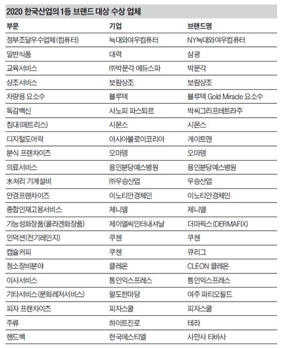 2020 한국산업의 1등 브랜드 대상 수상 업체