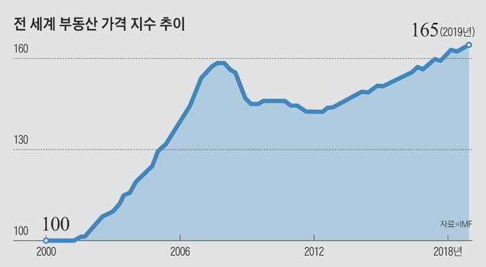 전 세계 부동산 가격 지수 추이