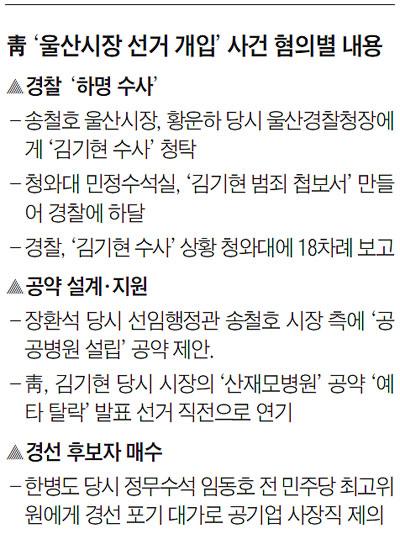 靑 '울산시장 선거 개입' 사건 혐의별 내용