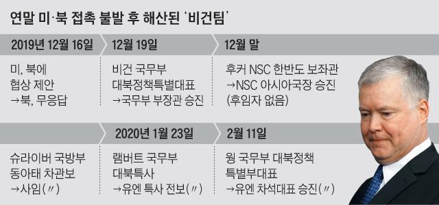 연말 미, 북 접촉 불발 후 해산된 비건팀 정리 표