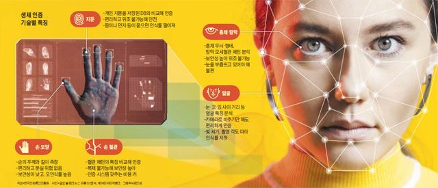 생체 인증 기술별 특징 그래픽