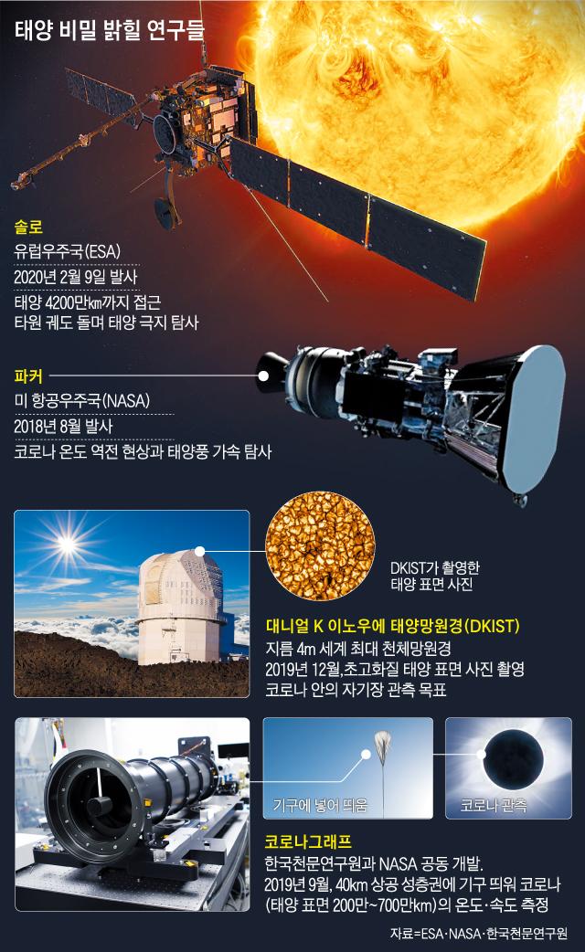 태양 비밀 밝힐 연구들 그래픽