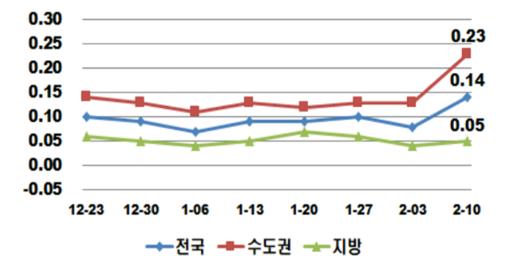 주간 아파트 매매가격지수 변동률(단위: %). /한국감정원 제공