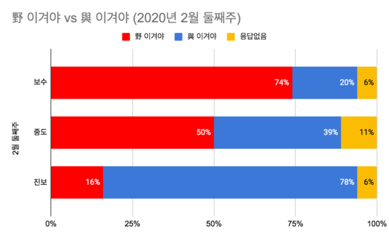 한국갤럽 2월 둘째주 여론조사 결과