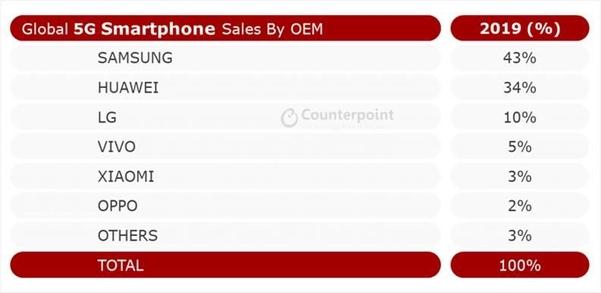 2019년 제조사별 글로벌 5G 스마트폰 판매량. /카운터포인트 리서치