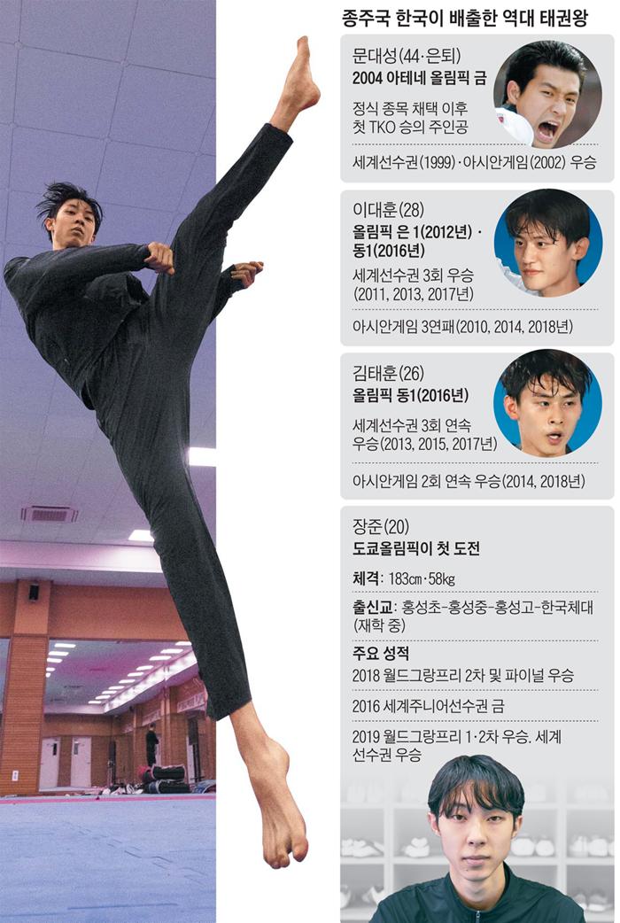 장준의 트레이드마크인 '왼발 머리내려차기'는 상대방에게 치명적이다. 사진은 장준이 한국체대 체육관에서 허공을 향해 발차기하는 모습.