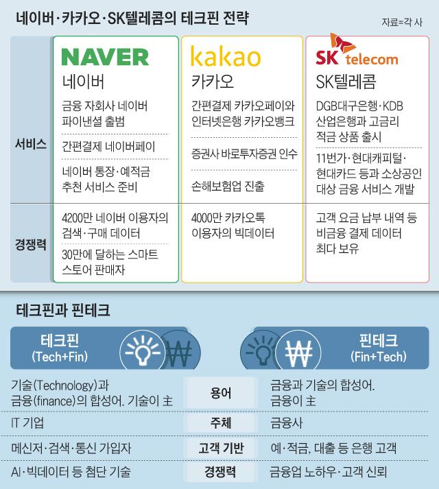 네이버, 카카오, SK텔레콤의 테크핀 전략