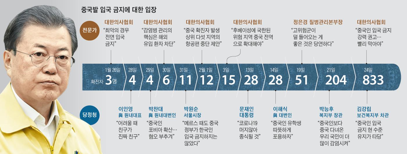 2020-01-28 여권의 발언들