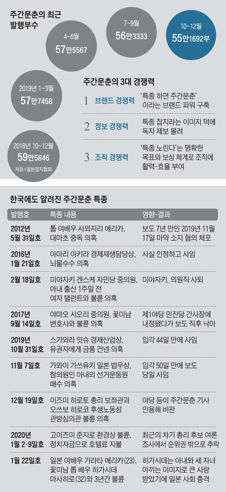 [최원석의 業의 경쟁력] <3> 日 '주간문춘'의 미디어 생존 전략