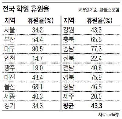 전국 학원 휴원율
