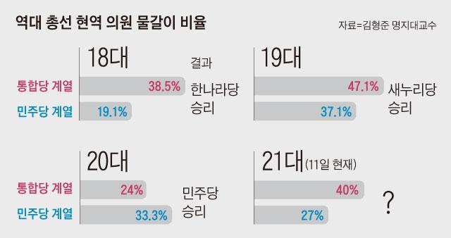 역대 총선 현역 의원 물갈이 비율 그래프