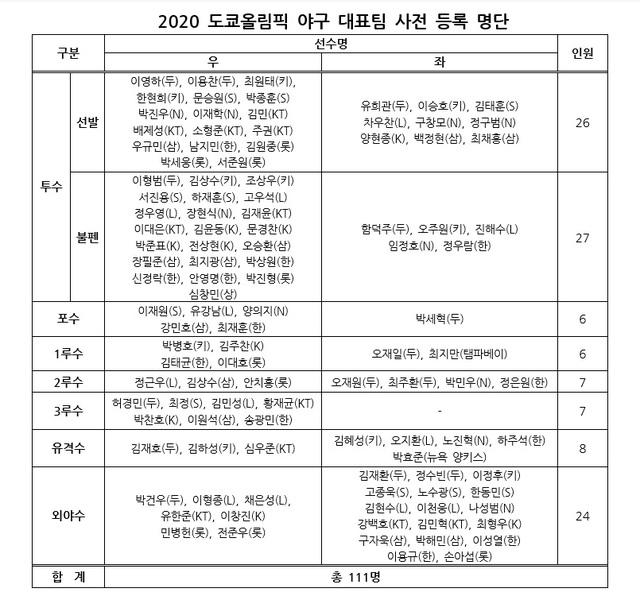 2020 도쿄올림픽 야구 대표팀 사전 등록 명단