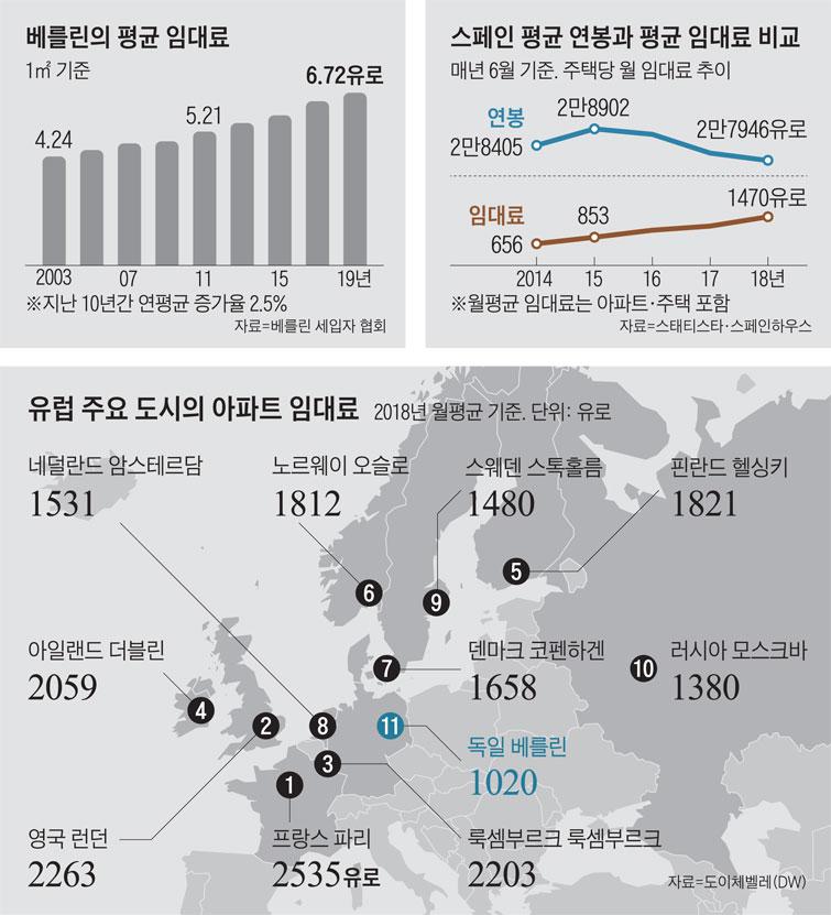 '임대료 동결법' 지난 23일부터 시행