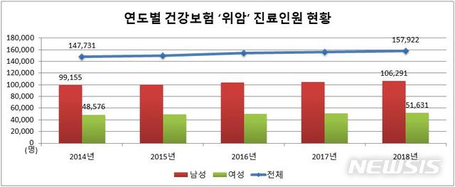 연도별 건강보험 '위암' 진료인원 현황