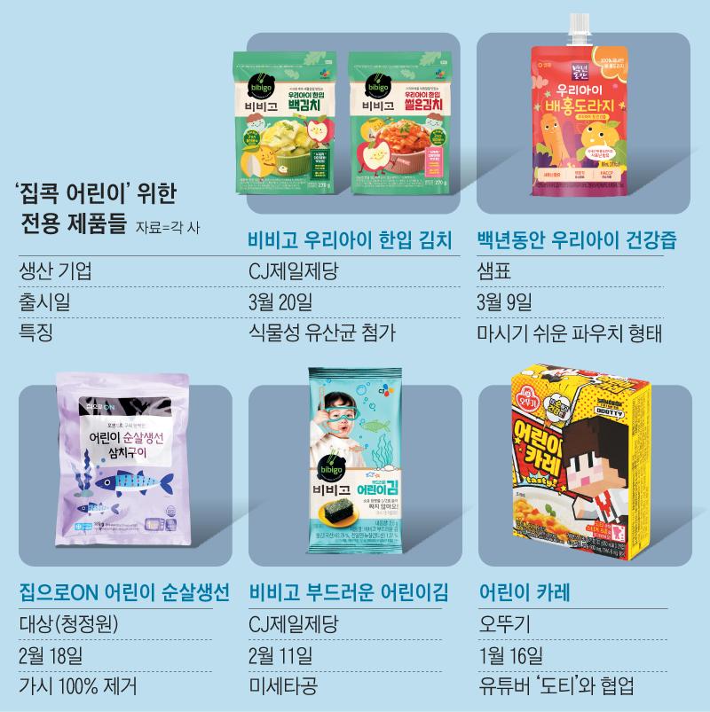 '집콕 어린이' 위한 전용 제품들