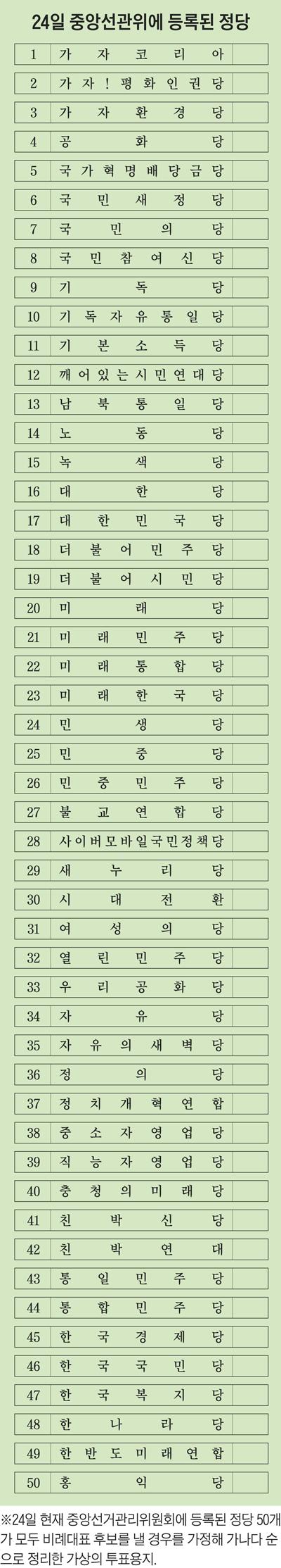 24일 중앙선관위에 등록된 정당