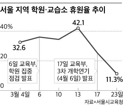 서울 지역 학원·교습소 휴원율 추이