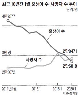 최근 10년간 1월 출생아 수, 사망자 수 추이 그래프