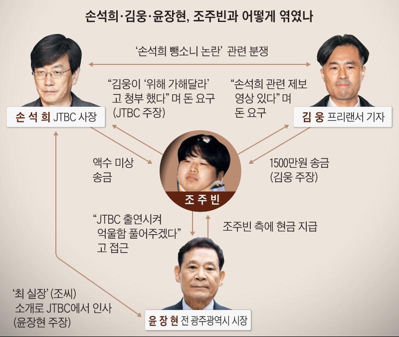 손석희, 김웅, 윤장현, 조주빈과 어떻게 엮였나 정리 그래픽