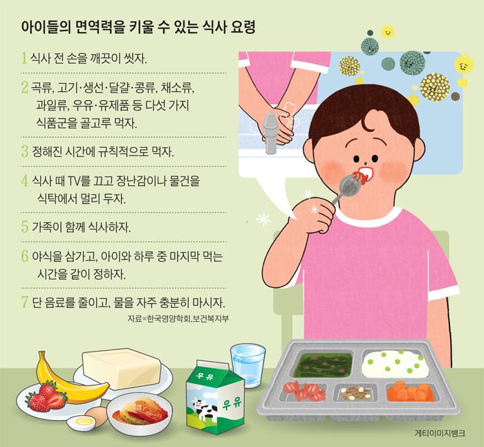 아이들의 면역력을 키울 수 있는 식사 요령 정리 그래픽