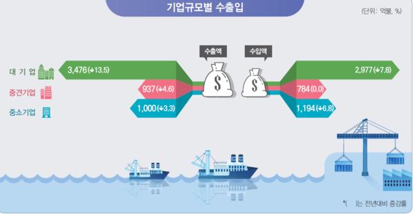 2019년 기업규모별 수출입./통계청 제공