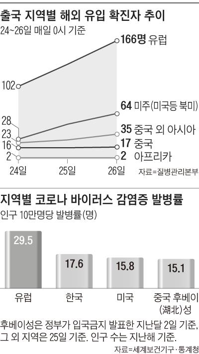 출국 지역별 해외 유입 확진자 추이 그래프