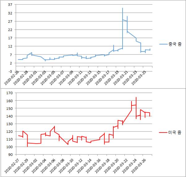 지난 한 달 '돌 줌'(중국 줌)과 '참 줌'(미국 중)의 주가 추이. 코로나 바이러스로 인한 자택 근무 확대로 온라인 화상 회의가 늘자 미국 (진짜) 줌은 50% 정도 상승했다. 그 사이 엉뚱하게도 중국 줌은 한때 10배 수준으로 주가가 폭등했다.