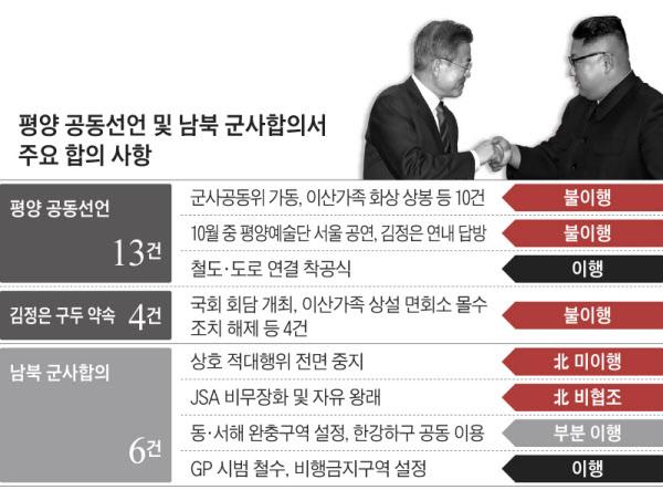 남북 군사합의서 무시하는 북한