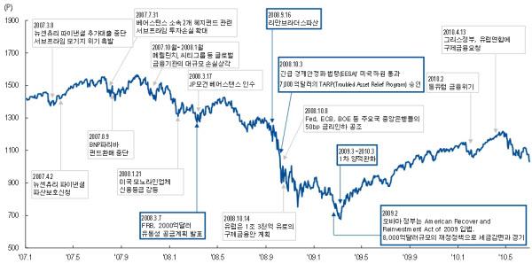 2008년 글로벌 금융위기 당시 S&P 500 지수의 변동추이와 시장에 영향을 준 이벤트들/NH투자증권