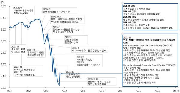올해 S&P 500 지수의 변동추이와 시장에 영향을 준 이벤트들/NH투자증권