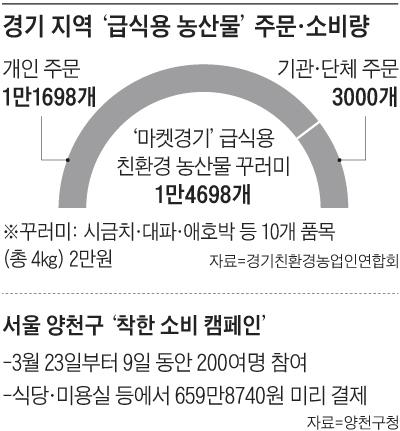 경기 지역 '급식용 농산물' 주문·소비량