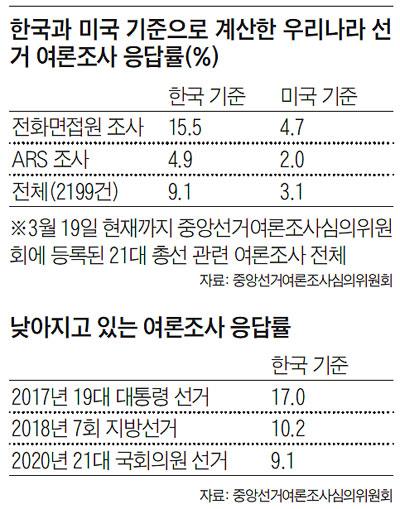 한국과 미국 기준으로 계산한 우리나라 선거 여론조사 응답률 외