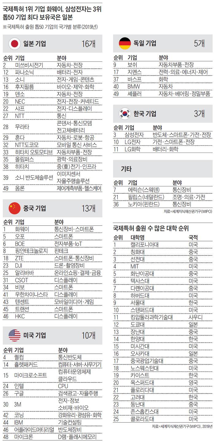국제특허 2위 기업 화웨이, 삼성전자는 3위, 톱50 기업 최다 보유국은 일본
