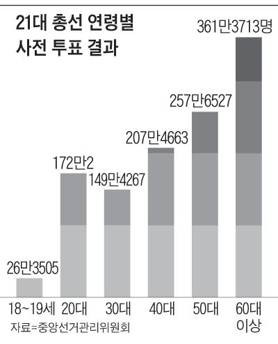 새벽 사전투표함이 열리자… 곳곳서 승패가 뒤집혔다 - 조선닷컴 ...