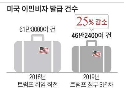 미국 이민비자 발급 건수