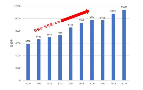 최근 10년(2010~2019년) 국내 의료기기 분야 특허출원./특허청