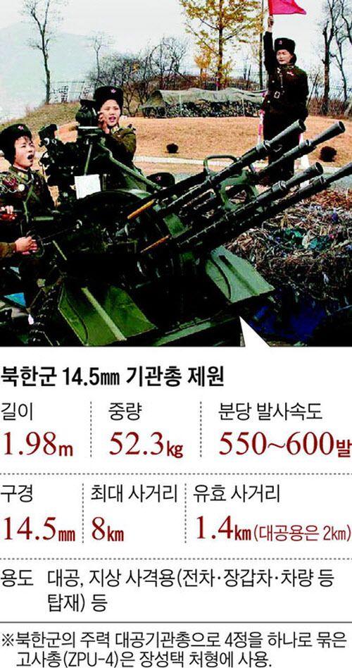 북한군 14.5mm 기관총 제원