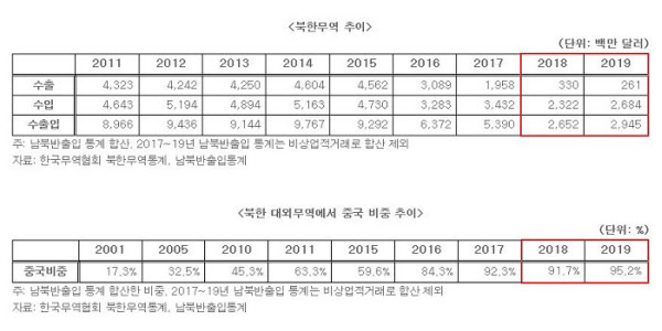북한 무역추이/한국무역협회